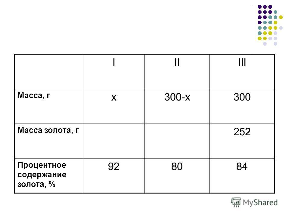 IIIIII Масса, г x300-x300 Масса золота, г 252 Процентное содержание золота, % 928084