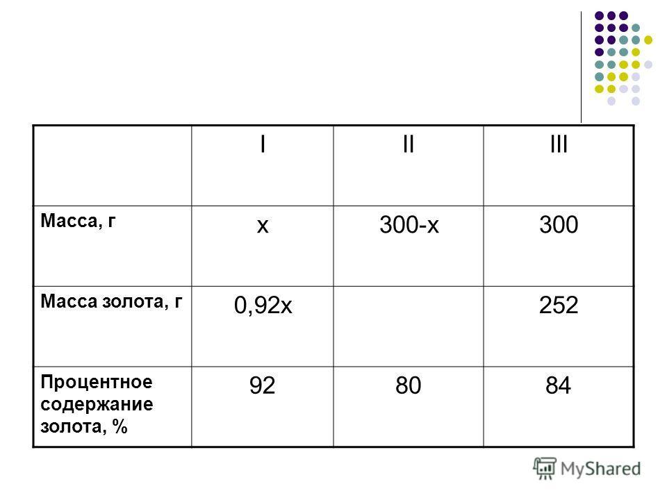 IIIIII Масса, г x300-x300 Масса золота, г 0,92x252 Процентное содержание золота, % 928084