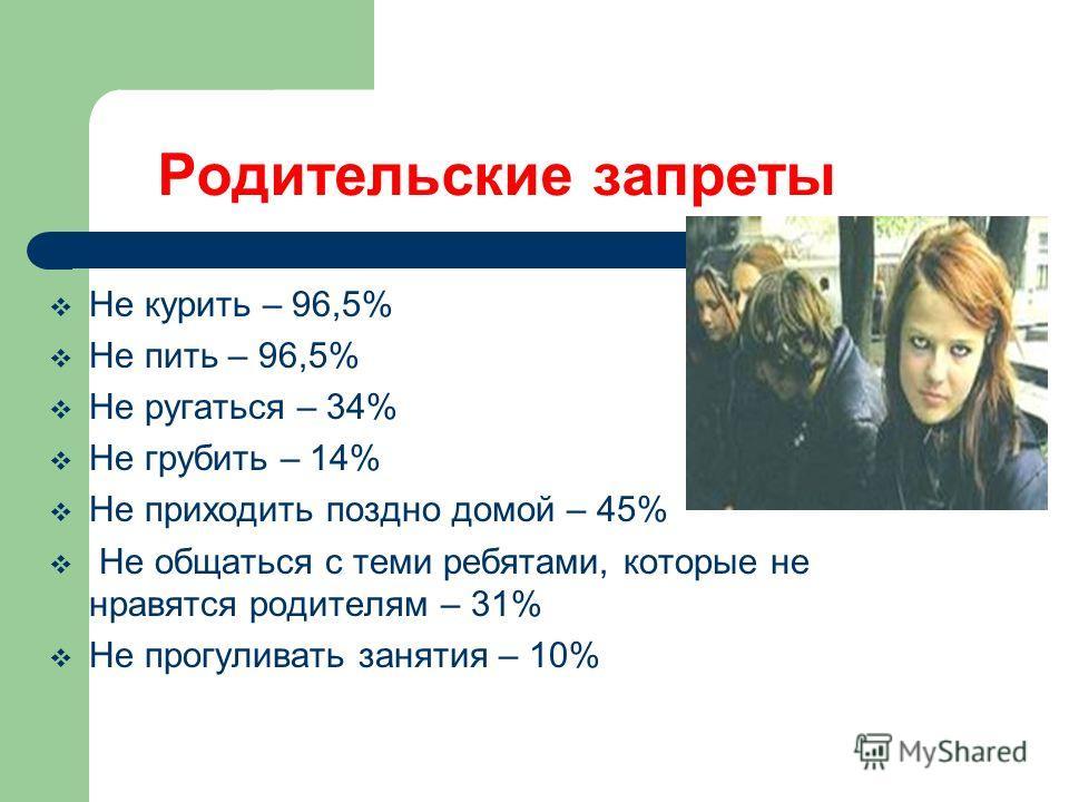 Родительские запреты Не курить – 96,5% Не пить – 96,5% Не ругаться – 34% Не грубить – 14% Не приходить поздно домой – 45% Не общаться с теми ребятами, которые не нравятся родителям – 31% Не прогуливать занятия – 10%