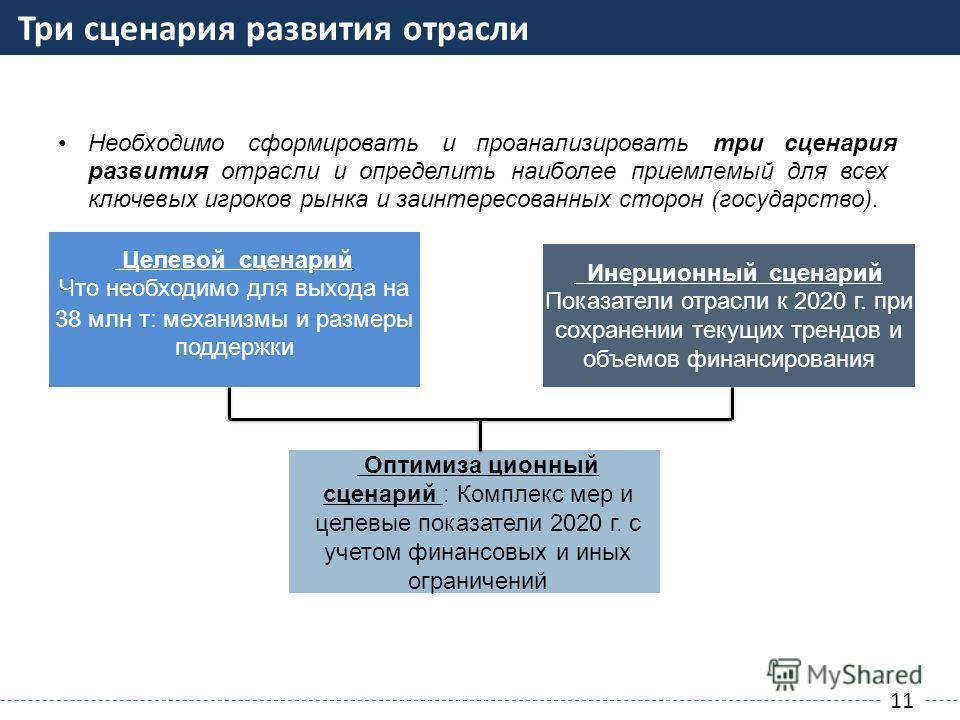 Три сценария развития отрасли 11 Необходимосформироватьипроанализироватьтрисценария развития отрасли и определить наиболее приемлемый для всех ключевых игроков рынка и заинтересованных сторон (государство). Инерционный сценарий Показатели отрасли к 2