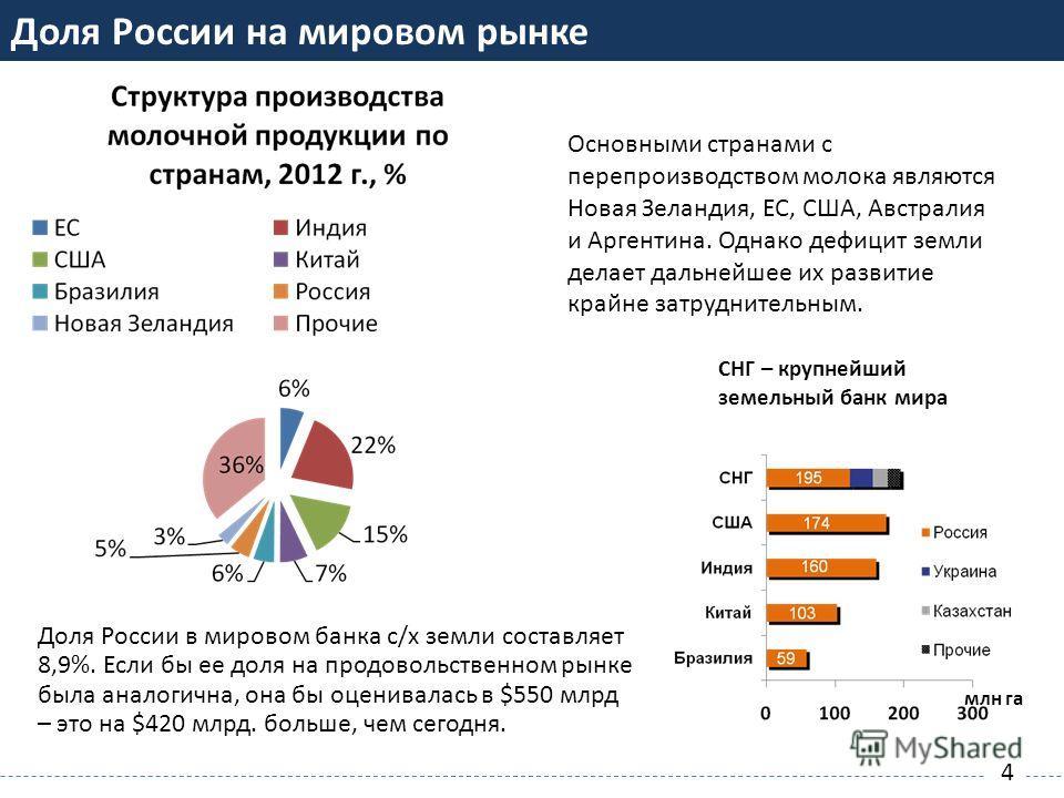 СНГ – крупнейший земельный банк мира млн га РОССИЯ НЕДОПОЛУЧАЕТ СВОЮ ДОЛЮ МИРОВОГО ПРОДОВОЛЬСТВЕННОГО РЫНКА Доля России в мировом банка с/х земли составляет 8,9%. Если бы ее доля на продовольственном рынке была аналогична, она бы оценивалась в $550 м