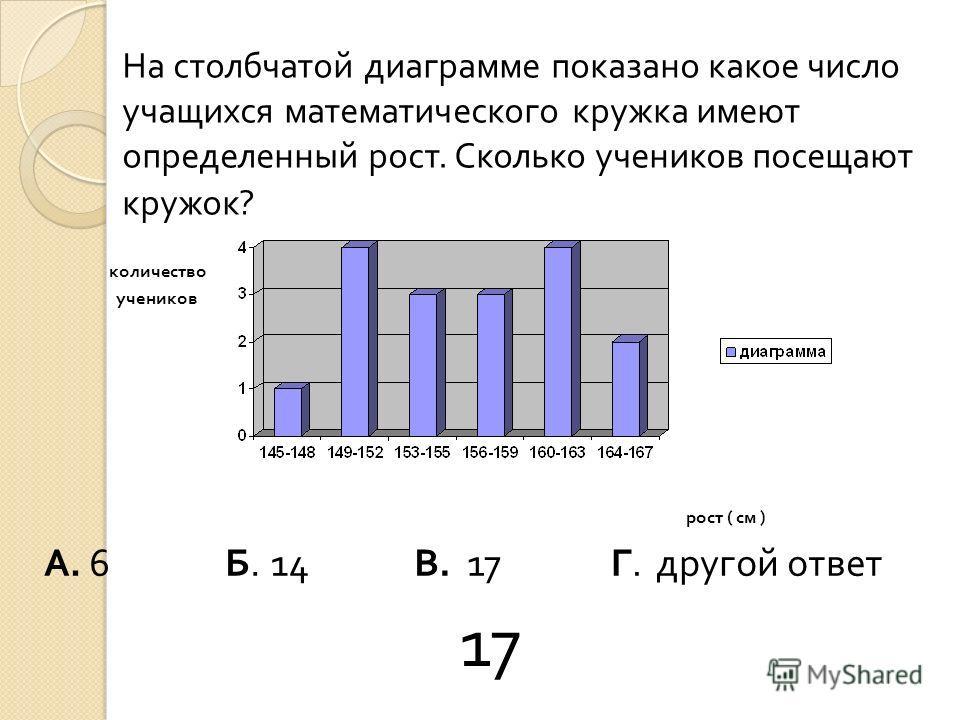 На столбчатой диаграмме показано какое число учащихся математического кружка имеют определенный рост. Сколько учеников посещают кружок ? количество учеников рост ( см ) А.А. Б.Б. В.В. Г.Г. 61417 другой ответ 17
