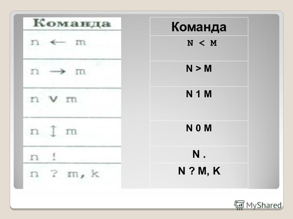 Команда N < M N > M N 1 M N 0 M N. N ? M, K