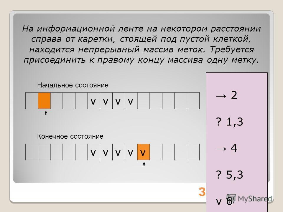 Начальное состояние Задание 2. vvvv 1 2 2 ? 1,3 3 4 4 ? 5,3 5 v 6 6 ! На информационной ленте на некотором расстоянии справа от каретки, стоящей под пустой клеткой, находится непрерывный массив меток. Требуется присоединить к правому концу массива од