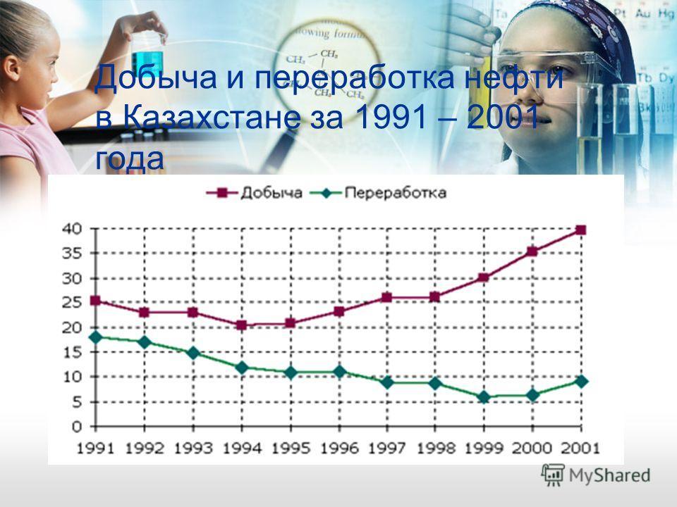 Добыча и переработка нефти в Казахстане за 1991 – 2001 года