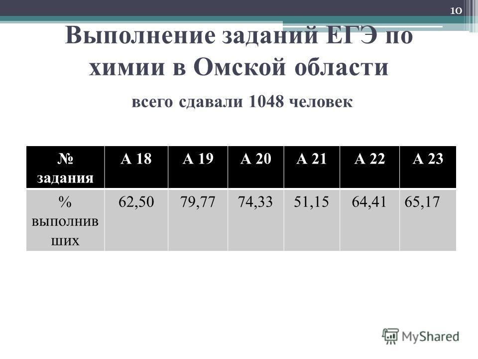 Выполнение заданий ЕГЭ по химии в Омской области всего сдавали 1048 человек задания А 18А 19А 20А 21А 22А 23 % выполнив ших 62,5079,7774,3351,1564,4165,17 10