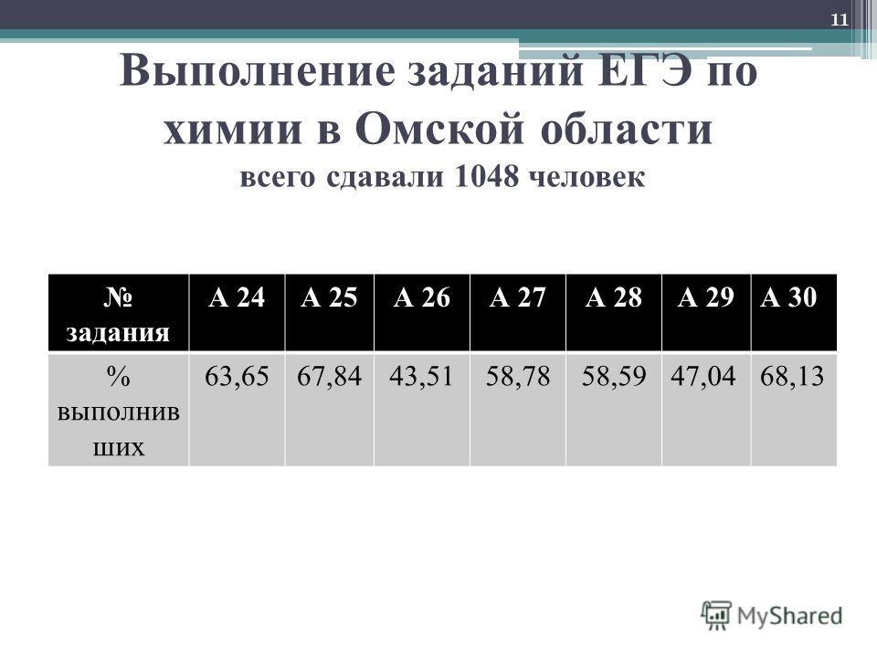 Выполнение заданий ЕГЭ по химии в Омской области всего сдавали 1048 человек задания А 24А 25А 26А 27А 28А 29А 30 % выполнив ших 63,6567,8443,5158,7858,5947,0468,13 11