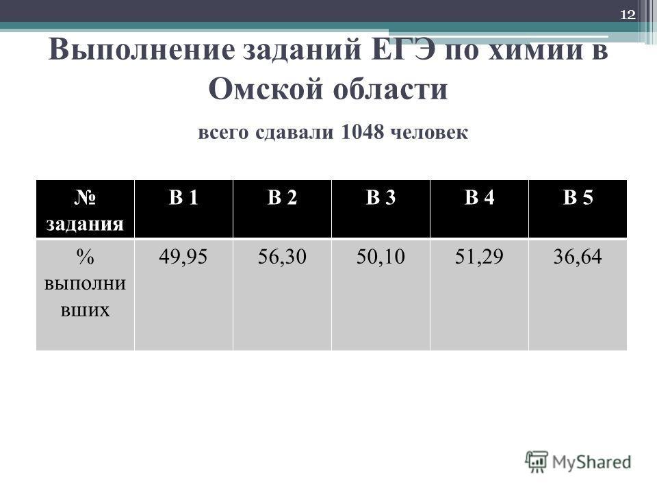 Выполнение заданий ЕГЭ по химии в Омской области всего сдавали 1048 человек задания В 1В 2В 3В 4В 5 % выполни вших 49,9556,3050,1051,2936,64 12