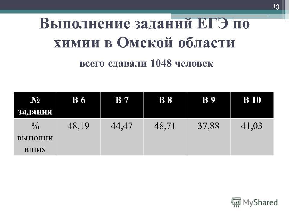 Выполнение заданий ЕГЭ по химии в Омской области всего сдавали 1048 человек задания В 6В 7В 8В 9В 10 % выполни вших 48,1944,4748,7137,8841,03 13