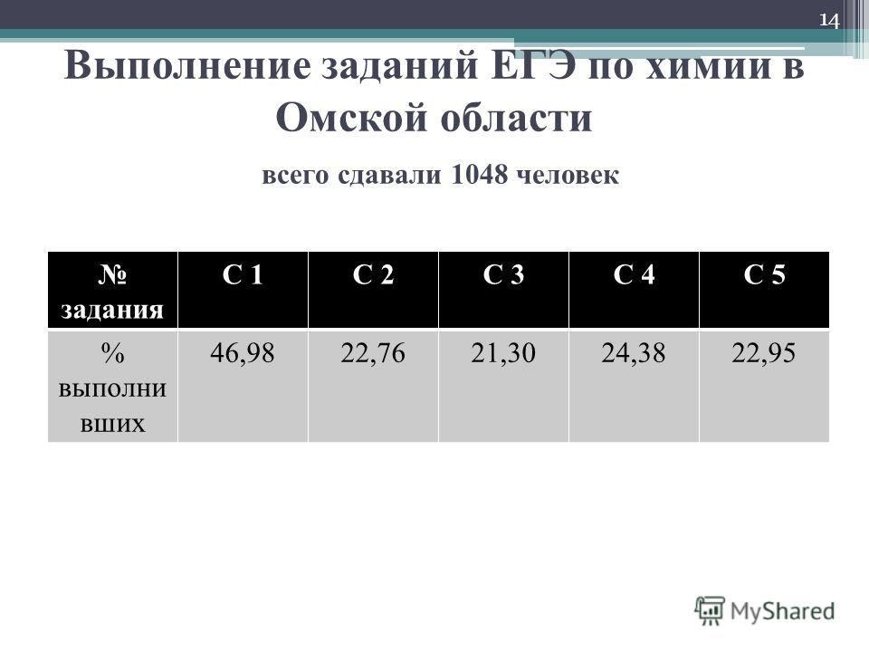 Выполнение заданий ЕГЭ по химии в Омской области всего сдавали 1048 человек задания С 1С 2С 3С 4С 5 % выполни вших 46,9822,7621,3024,3822,95 14