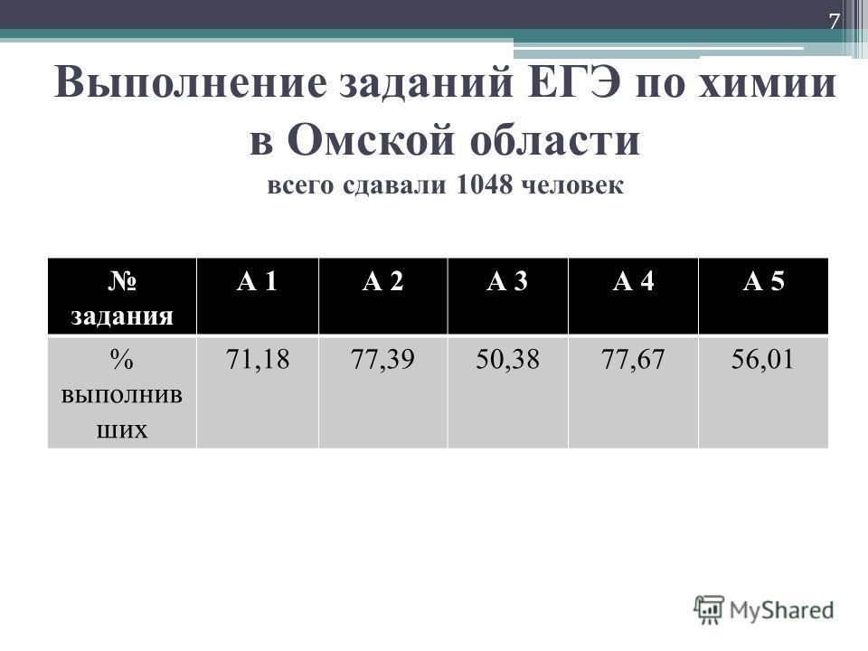 Выполнение заданий ЕГЭ по химии в Омской области всего сдавали 1048 человек задания А 1А 2А 3А 4А 5 % выполнив ших 71,1877,3950,3877,6756,01 7