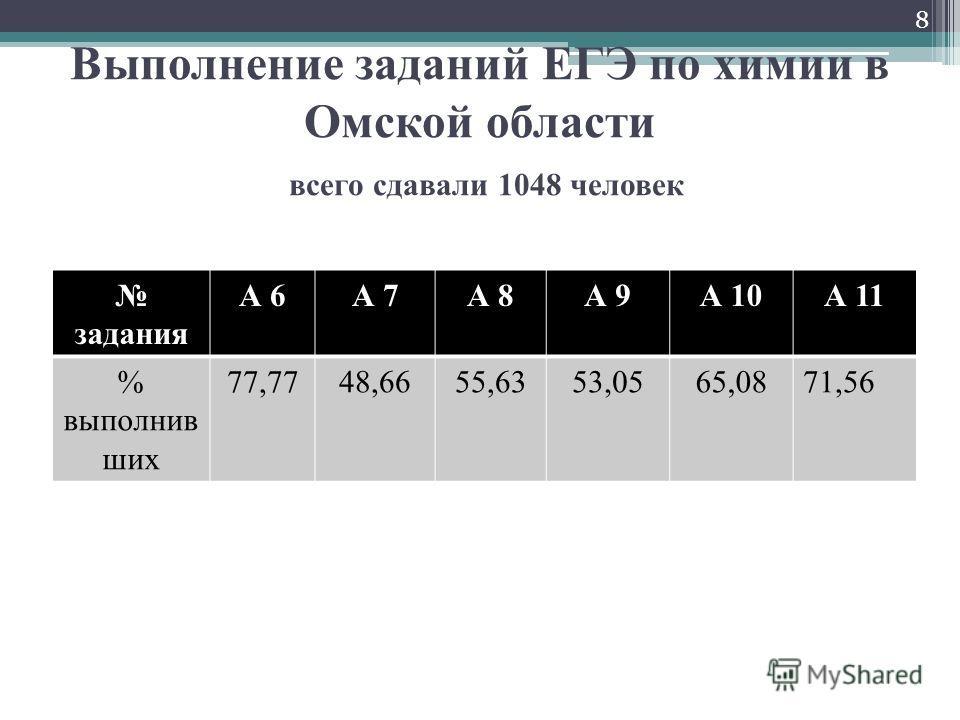 Выполнение заданий ЕГЭ по химии в Омской области всего сдавали 1048 человек задания А 6А 7А 8А 9А 10А 11 % выполнив ших 77,7748,6655,6353,0565,0871,56 8