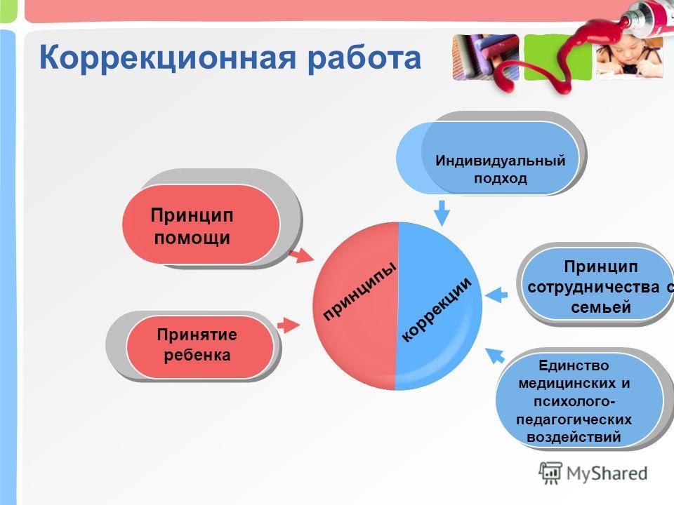 Коррекционная работа принципы коррекции Принцип помощи Индивидуальный подход Принятие ребенка Принцип сотрудничества с семьей Единство медицинских и психолого- педагогических воздействий