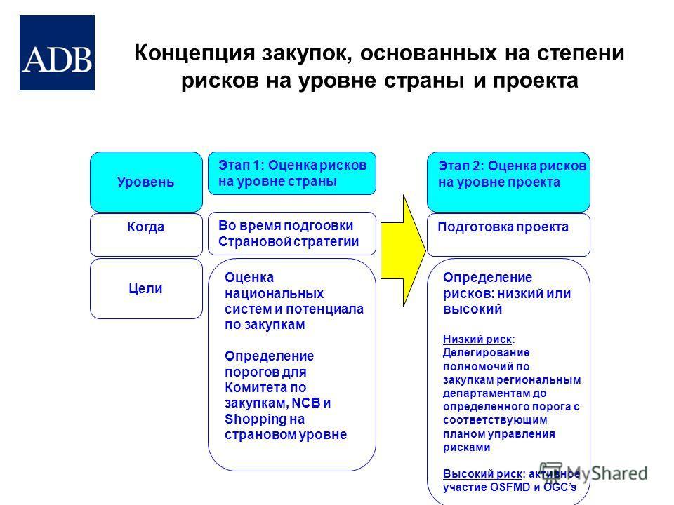 Концепция закупок, основанных на степени рисков на уровне страны и проекта Уровень Когда Цели Этап 1: Оценка рисков на уровне страны Во время подгоовки Страновой стратегии Оценка национальных систем и потенциала по закупкам Определение порогов для Ко