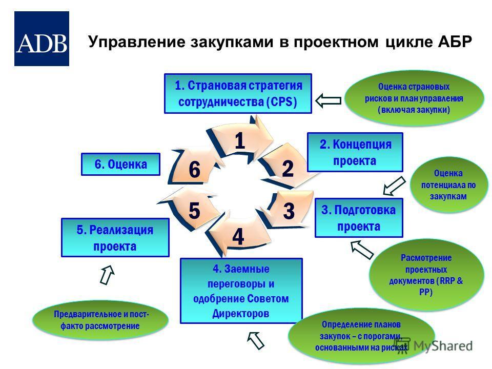 Управление закупками в проектном цикле АБР 1. Страновая стратегия сотрудничества (CPS) 1 6. Оценка 6 2 2. Концепция проекта 4 4. Заемные переговоры и одобрение Советом Директоров 5 5. Реализация проекта 3 3. Подготовка проекта Оценка потенциала по за