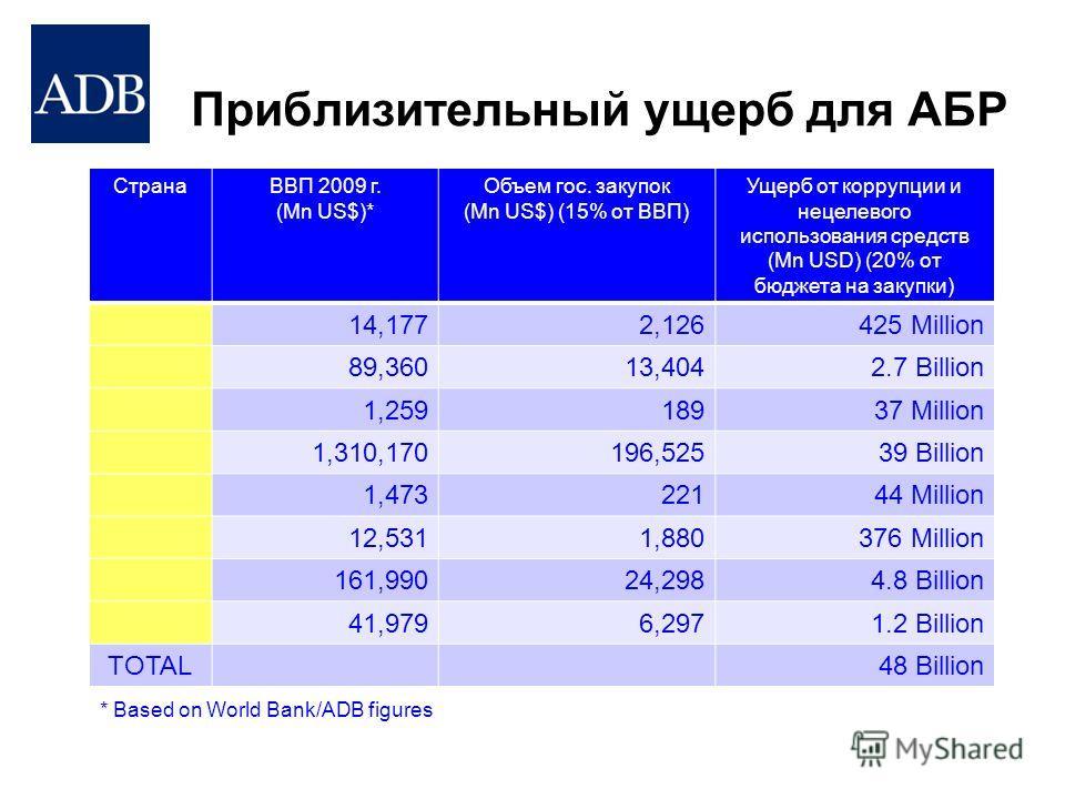 Приблизительный ущерб для АБР СтранаВВП 2009 г. (Mn US$)* Объем гос. закупок (Mn US$) (15% от ВВП) Ущерб от коррупции и нецелевого использования средств (Mn USD) (20% от бюджета на закупки) 14,1772,126425 Million 89,36013,4042.7 Billion 1,25918937 Mi