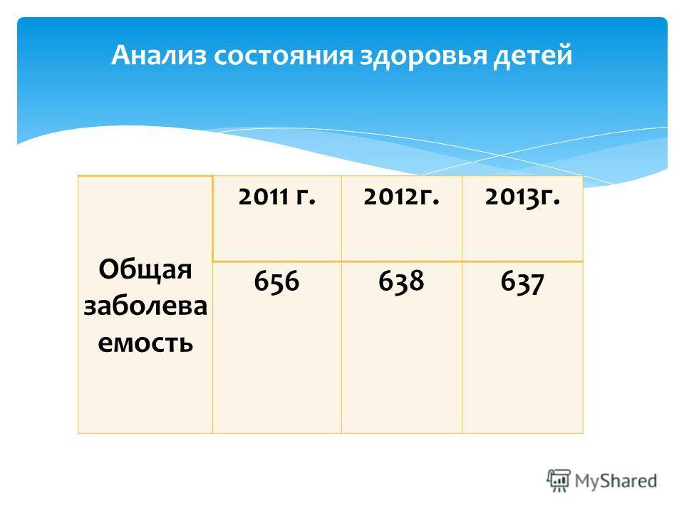 Общая заболева емость 2011 г.2012г.2013г. 656638637 Анализ состояния здоровья детей