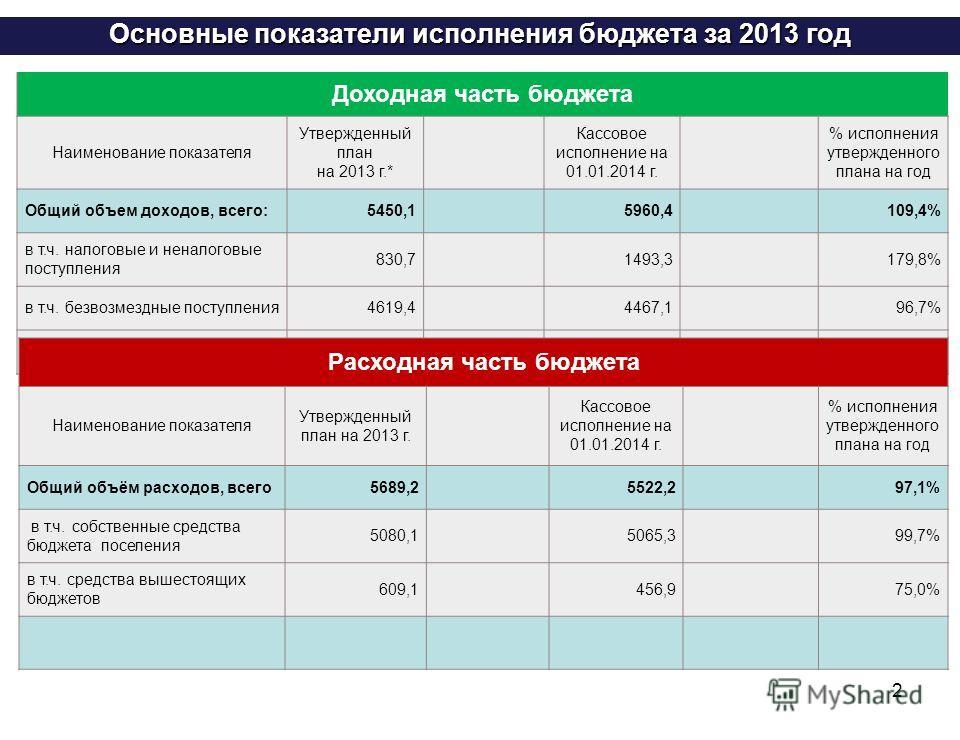 2 Основные показатели исполнения бюджета за 2013 год Доходная часть бюджета Наименование показателя Утвержденный план на 2013 г.* Кассовое исполнение на 01.01.2014 г. % исполнения утвержденного плана на год Общий объем доходов, всего:5450,15960,4109,