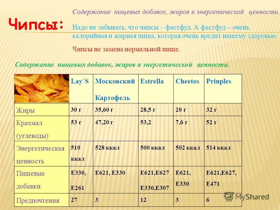 Lay`S Московский Картофель EstrellaCheetosPrinples Жиры 30 г35,60 г28,5 г20 г32 г Крахмал (углеводы) 53 г47,20 г53,27,6 г52 г Энергетическая ценность 510 ккал 528 ккал500 ккал502 ккал514 ккал Пищевые добавки Е330, Е261 Е621, Е330 Е621,Е627 Е330,Е307