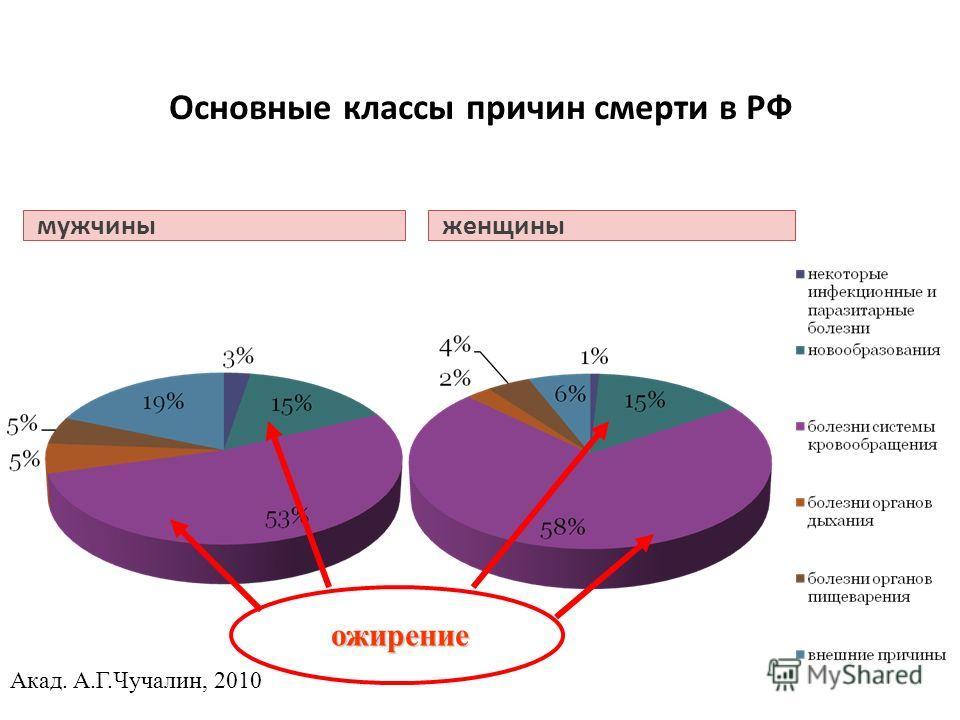 Основные классы причин смерти в РФ мужчиныженщины ожирение Акад. А.Г.Чучалин, 2010