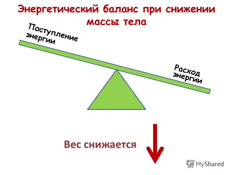 Энергетический баланс при снижении массы тела Поступление энергии Расход энергии Вес снижается