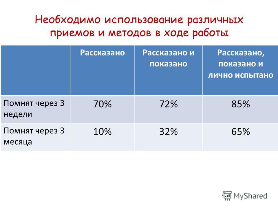 Необходимо использование различных приемов и методов в ходе работы РассказаноРассказано и показано Рассказано, показано и лично испытано Помнят через 3 недели 70%72%85% Помнят через 3 месяца 10%32%65%