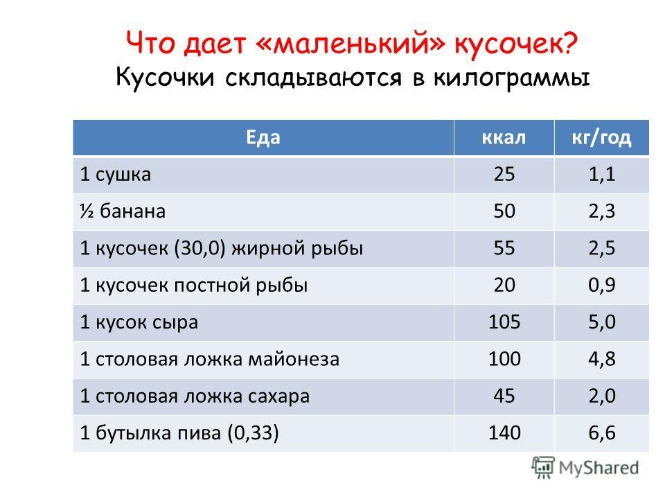 Что дает «маленький» кусочек? Кусочки складываются в килограммы Едаккалкг/год 1 сушка251,1 ½ банана502,3 1 кусочек (30,0) жирной рыбы552,5 1 кусочек постной рыбы200,9 1 кусок сыра1055,0 1 столовая ложка майонеза1004,8 1 столовая ложка сахара452,0 1 б