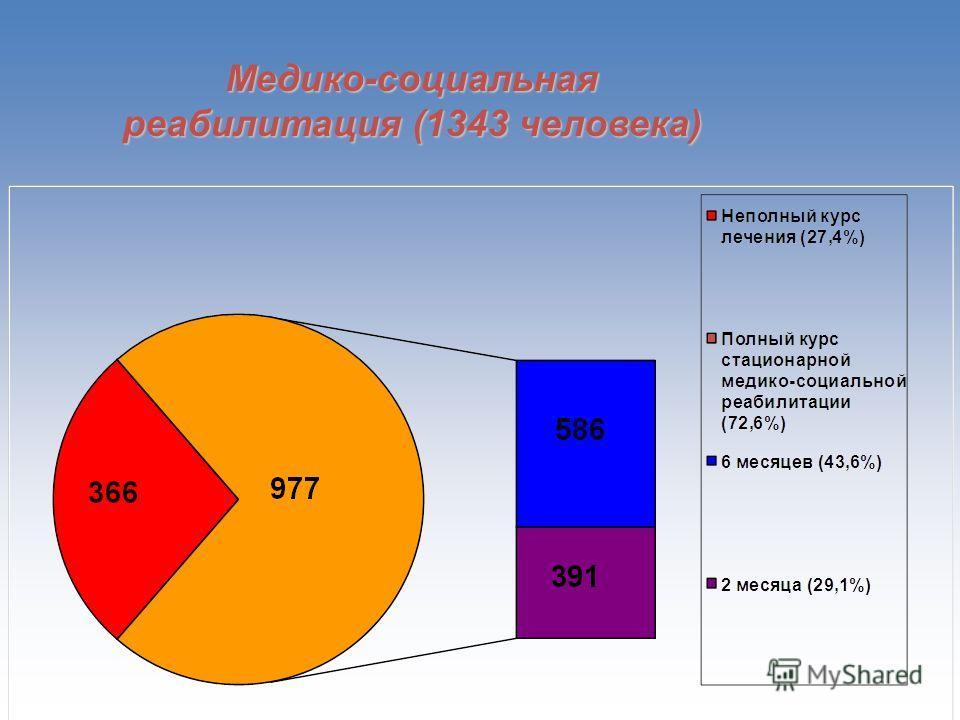 Медико-социальная реабилитация (1343 человека)