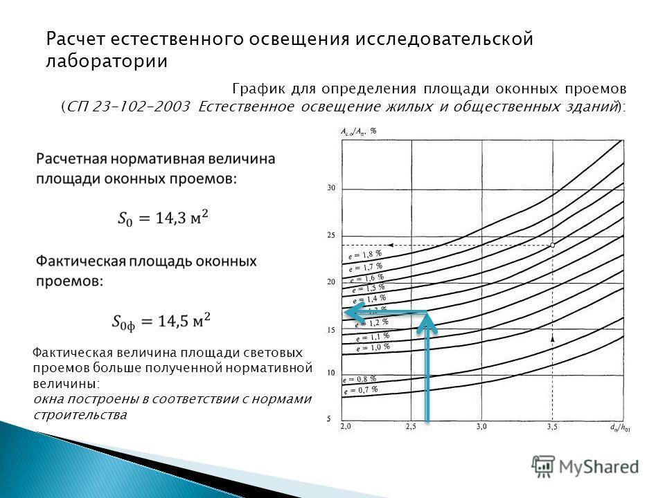 Расчет естественного освещения исследовательской лаборатории График для определения площади оконных проемов (СП 23-102-2003 Естественное освещение жилых и общественных зданий): Фактическая величина площади световых проемов больше полученной нормативн