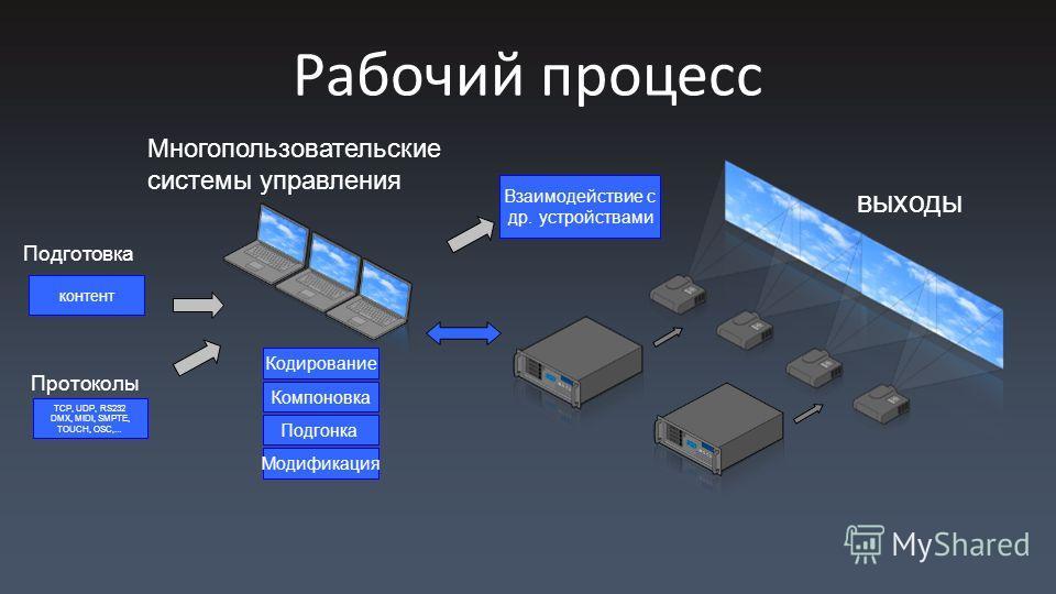Рабочий процесс контент Компоновка Кодирование Подгонка Модификация Многопользовательские системы управления выходы Подготовка Взаимодействие с др. устройствами Протоколы TCP, UDP, RS232 DMX, MIDI, SMPTE, TOUCH, OSC,…