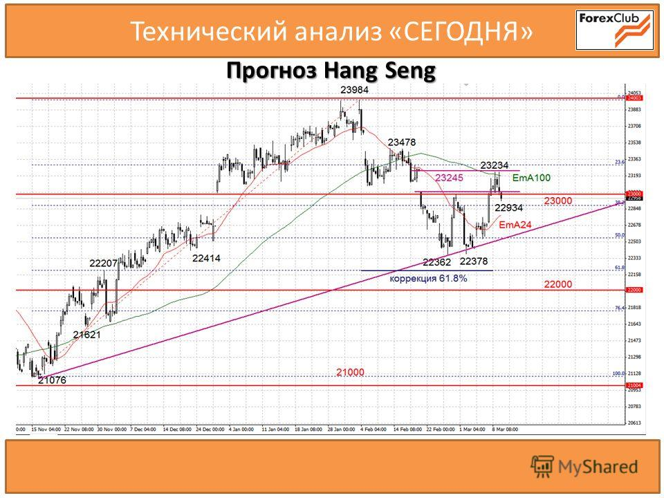 20000.0 20600.0 Технический анализ «СЕГОДНЯ» Прогноз Hang Seng 21000.0 20500.0 21100.0 20800.0 20720.0