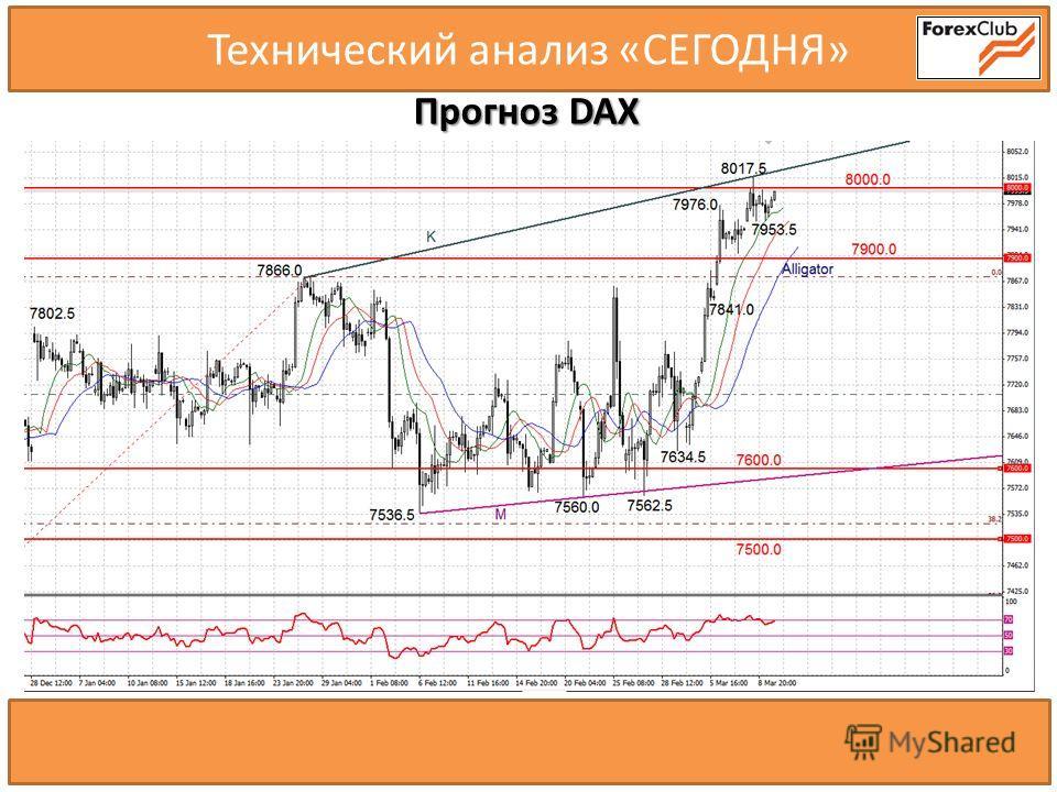 Технический анализ «СЕГОДНЯ» Прогноз DAX 60900.0 62000.0 60000.0 59500.0 58100.0 58700.0