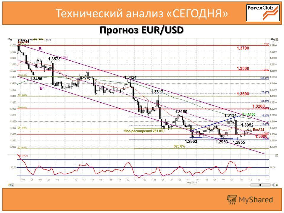 Технический анализ «СЕГОДНЯ» Прогноз EUR/USD RSI(14) 1 2 3