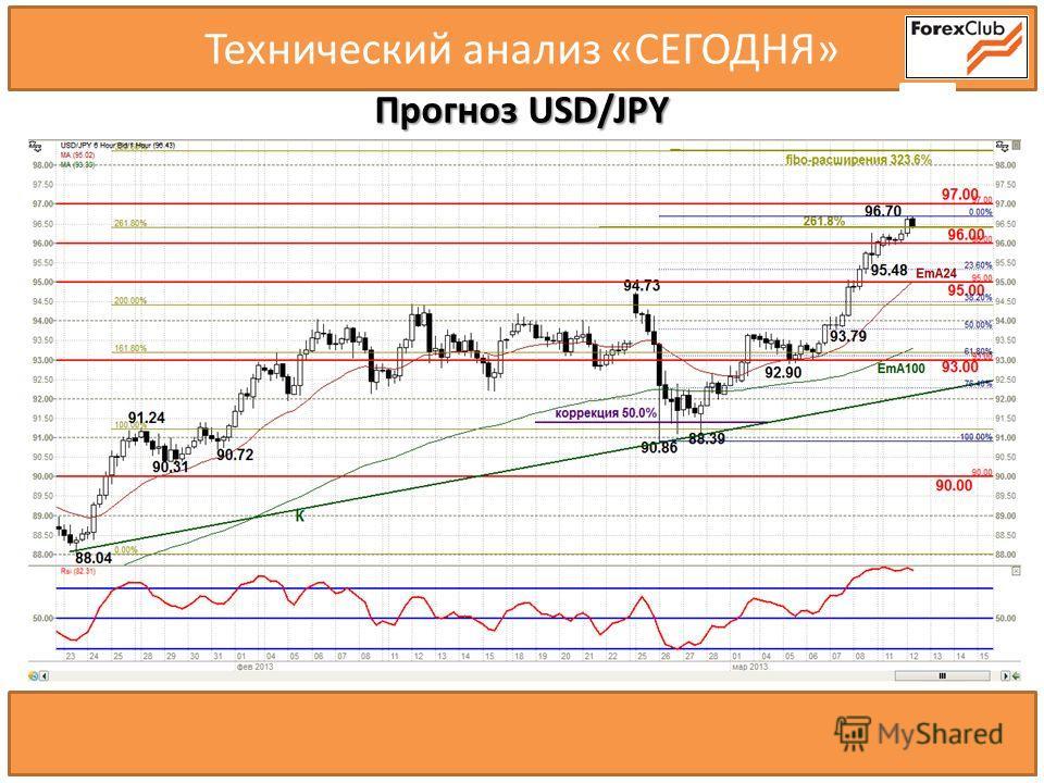 Технический анализ «СЕГОДНЯ» Прогноз USD/JPY 67cjhv….. 1.6110