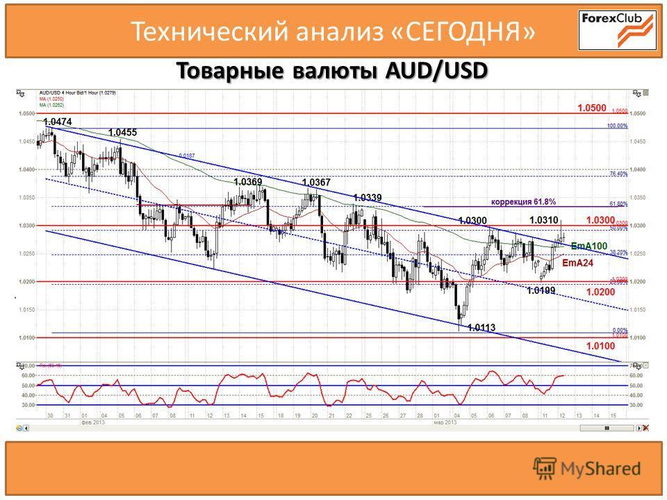 Технический анализ «СЕГОДНЯ» Товарные валюты AUD/USD 120.00 116.44 120.59