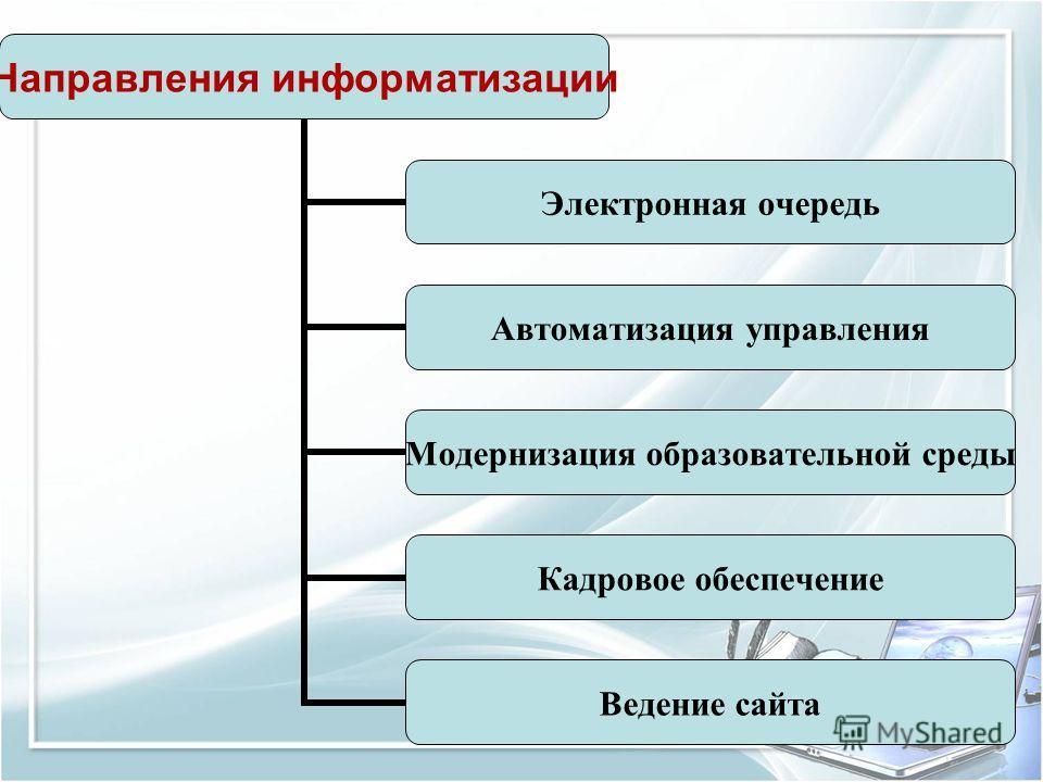 Направления информатизации Электронная очередь Автоматизация управления Модернизация образовательной среды Кадровое обеспечение Ведение сайта