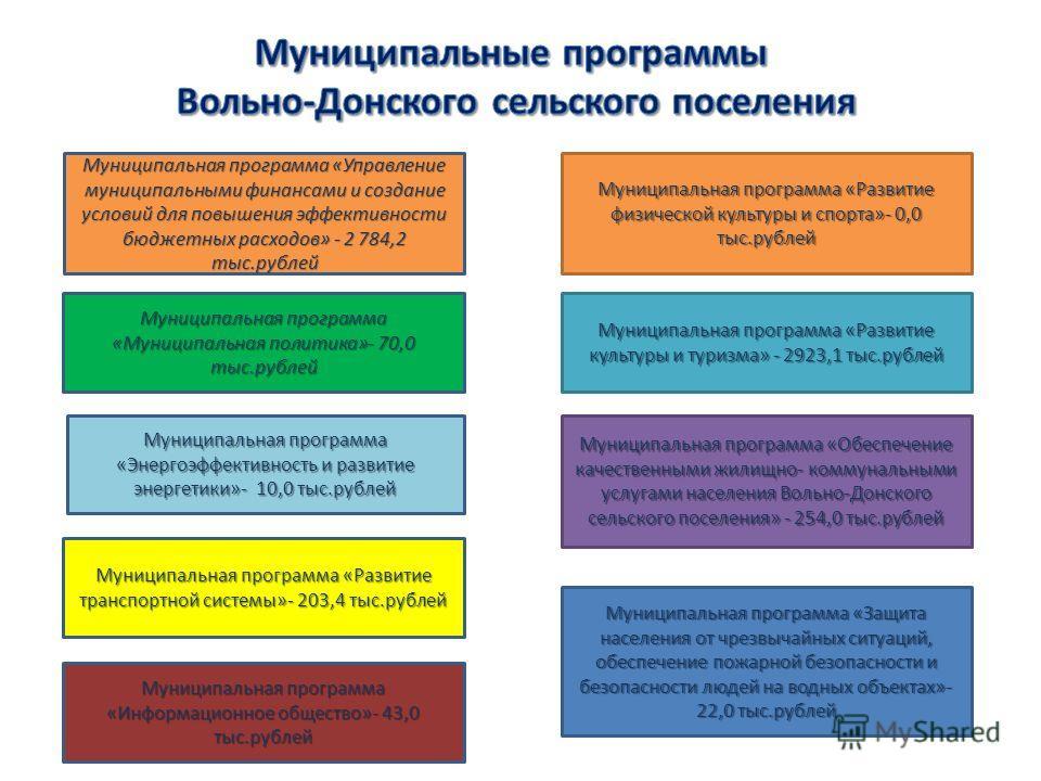 Муниципальная программа «Управление муниципальными финансами и создание условий для повышения эффективности бюджетных расходов» - 2 784,2 тыс.рублей Муниципальная программа «Муниципальная политика»- 70,0 тыс.рублей Муниципальная программа «Энергоэффе