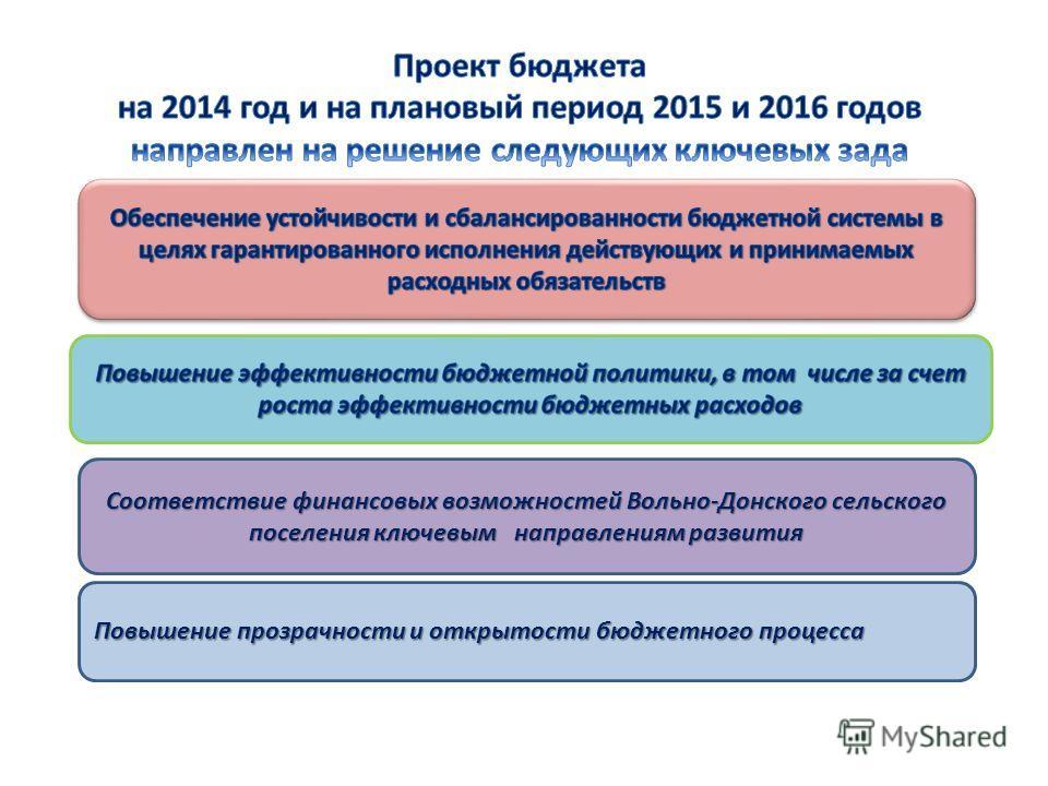 Соответствие финансовых возможностей Вольно-Донского сельского поселения ключевым направлениям развития Повышение прозрачности и открытости бюджетного процесса
