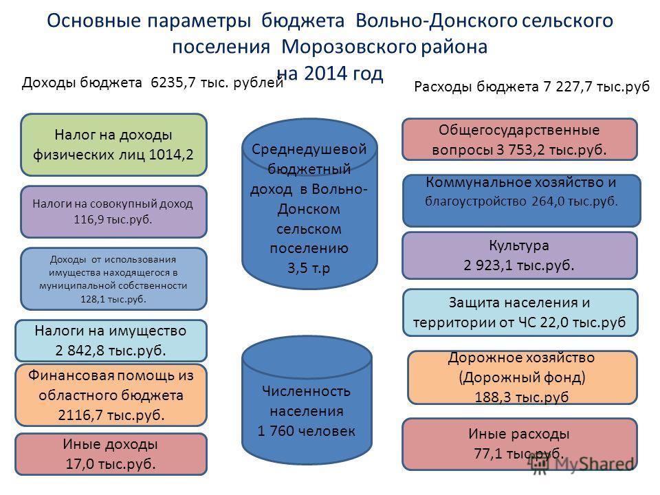 Основные параметры бюджета Вольно-Донского сельского поселения Морозовского района на 2014 год Налог на доходы физических лиц 1014,2 Налоги на совокупный доход 116,9 тыс.руб. Налоги на имущество 2 842,8 тыс.руб. Финансовая помощь из областного бюджет