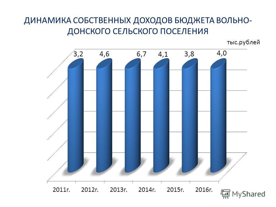 ДИНАМИКА СОБСТВЕННЫХ ДОХОДОВ БЮДЖЕТА ВОЛЬНО- ДОНСКОГО СЕЛЬСКОГО ПОСЕЛЕНИЯ тыс.рублей