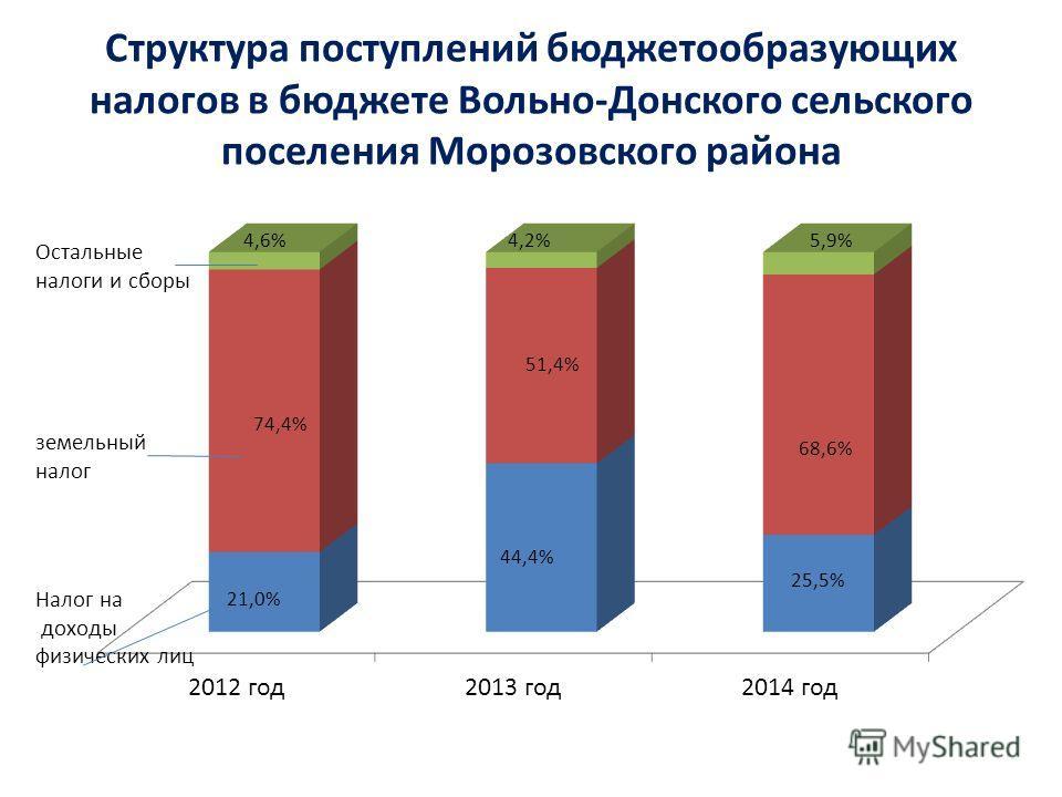 Структура поступлений бюджетообразующих налогов в бюджете Вольно-Донского сельского поселения Морозовского района 21,0%
