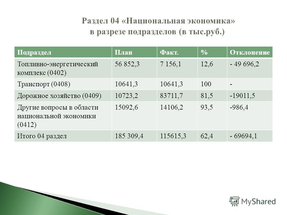 ПодразделПланФакт.%Отклонение Топливно-энергетический комплекс (0402) 56 852,37 156,112,6- 49 696,2 Транспорт (0408)10641,3 100- Дорожное хозяйство (0409)10723,283711,781,5-19011,5 Другие вопросы в области национальной экономики (0412) 15092,614106,2