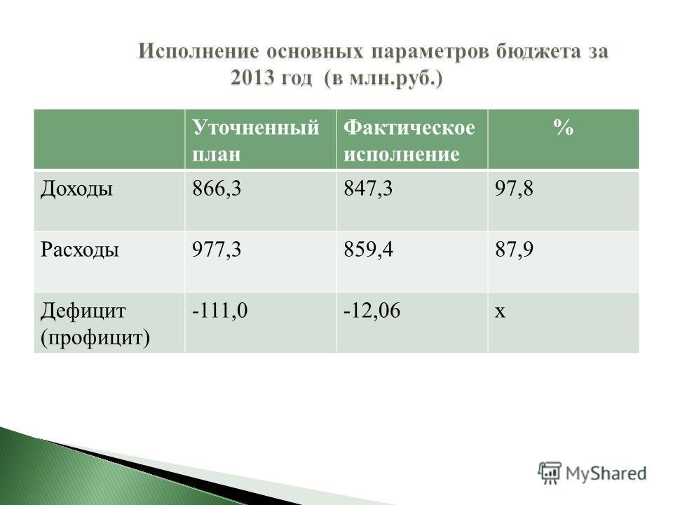 Уточненный план Фактическое исполнение % Доходы866,3847,397,8 Расходы977,3859,487,9 Дефицит (профицит) -111,0-12,06х