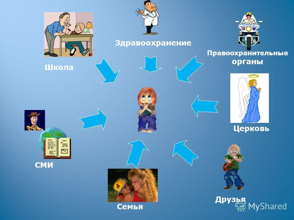 Правоохранительные органы Здравоохранение ШколаЦерковь Друзья Семья СМИ