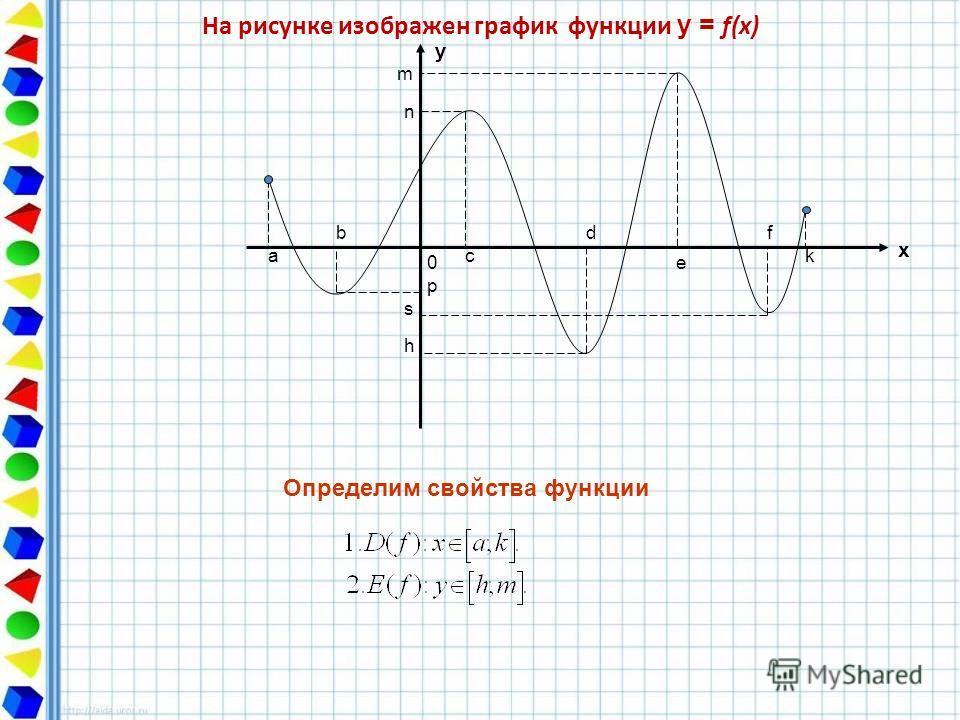 На рисунке изображен график функции у = f(x) а b 0 c d e f k y x n p s h Определим свойства функции m