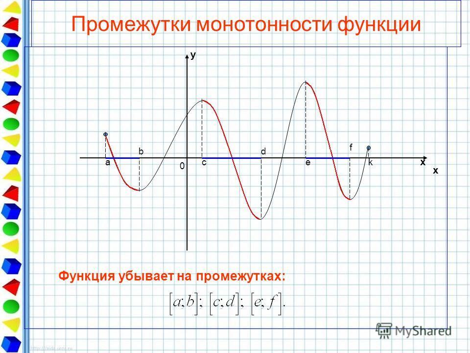 Промежутки монотонности функции a b c d e y x x 0 Функция убывает на промежутках: f k
