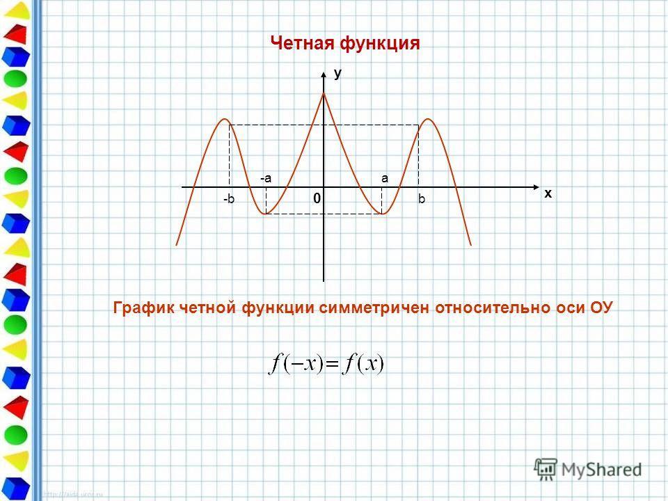 Четная функция у х 0 График четной функции симметричен относительно оси ОУ -aa -bb