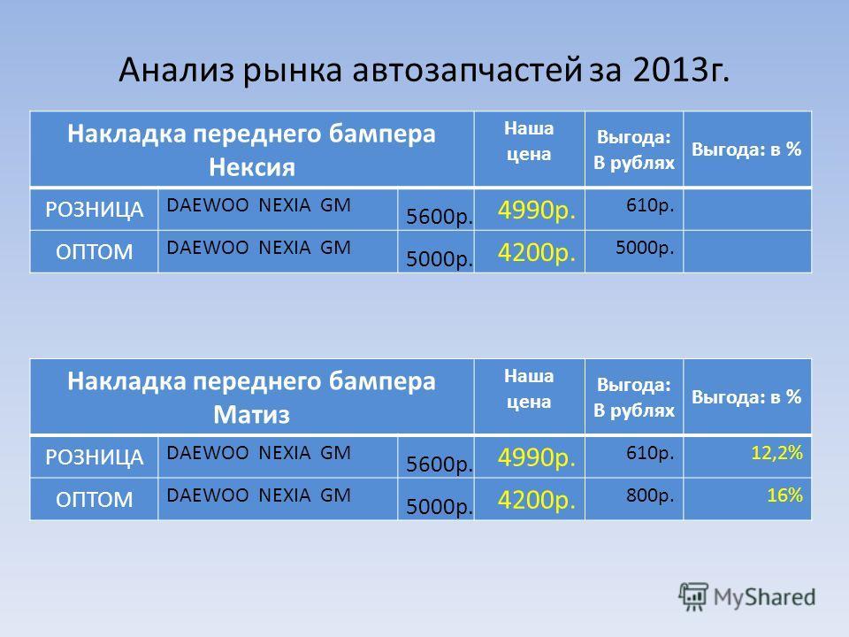 Анализ рынка автозапчастей за 2013г.