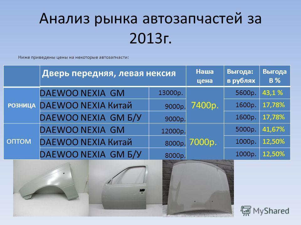 Ниже приведены цены на некоторые автозапчасти: Дверь передняя, левая нексия Наша цена Выгода: в рублях Выгода В % DAEWOO NEXIA GM 13000р. 7400р. 5600р.43,1 % DAEWOO NEXIA Китай 9000р. 1600р.17,78% DAEWOO NEXIA GM Б/У 9000р. 1600р.17,78% DAEWOO NEXIA
