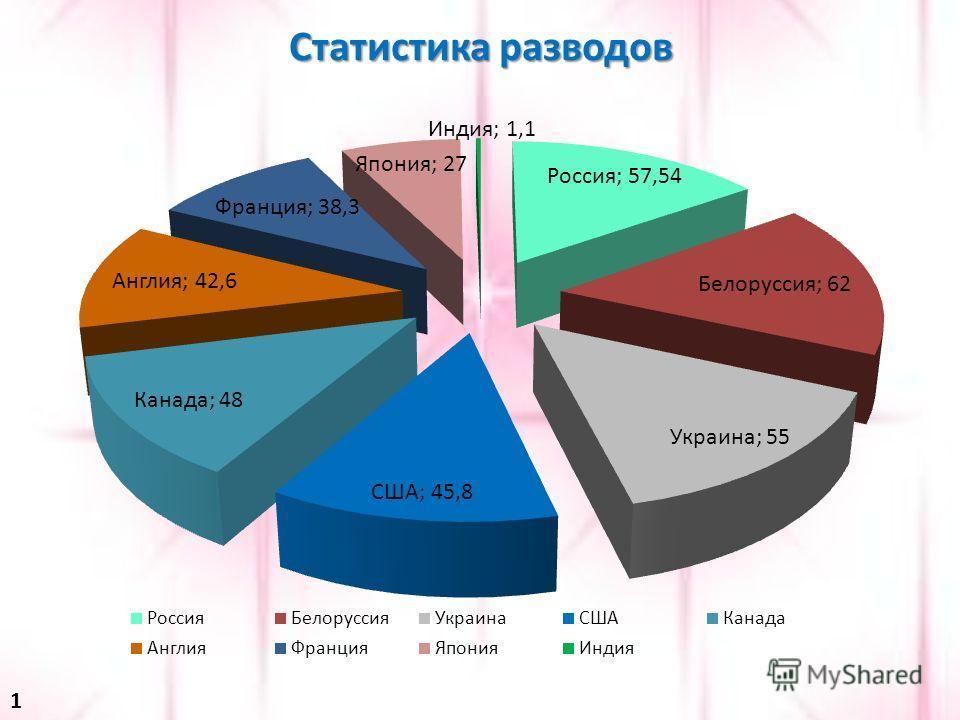 Статистика разводов 1